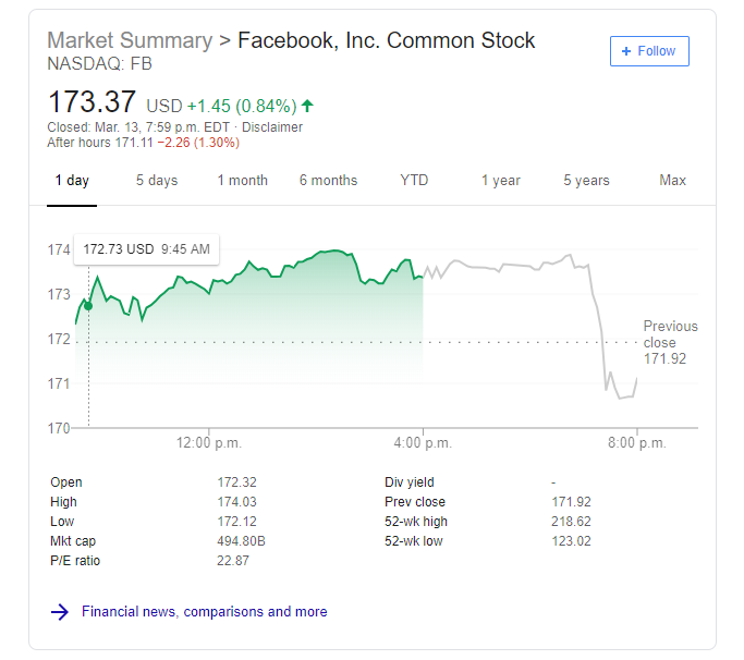 Facebook stock price March 13th 2019 close